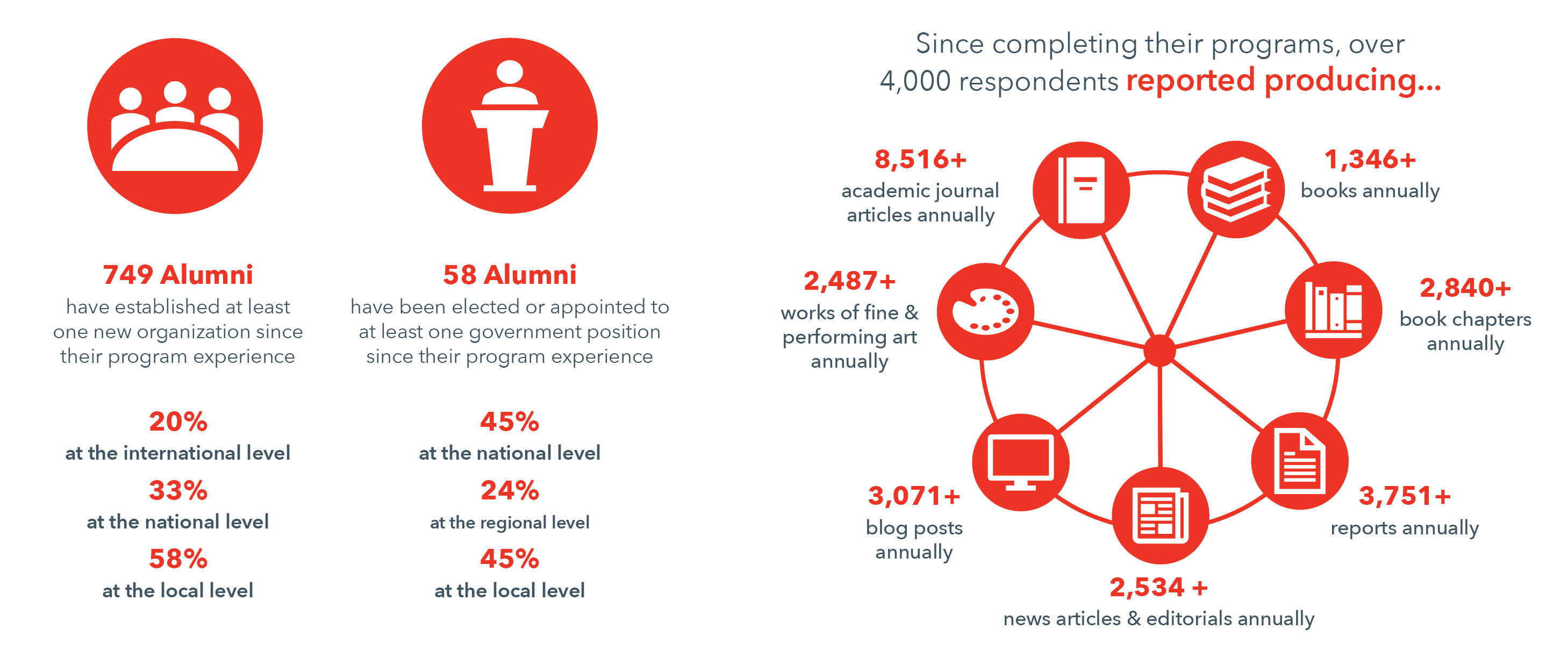 Graphic: Alumni Public Policy Impact and Annual Knowledge Production